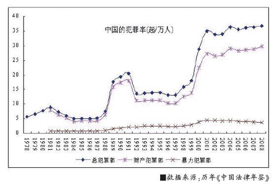 经济犯罪_犯罪经济学视角下的中国经济转型期犯罪率_法律_社科网